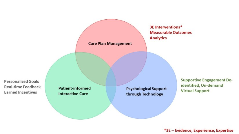 patient-informed-care-mgmt